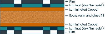PCB layers scheme after exposure