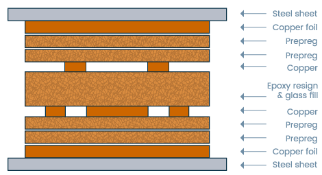 PCB stack-up layers chart